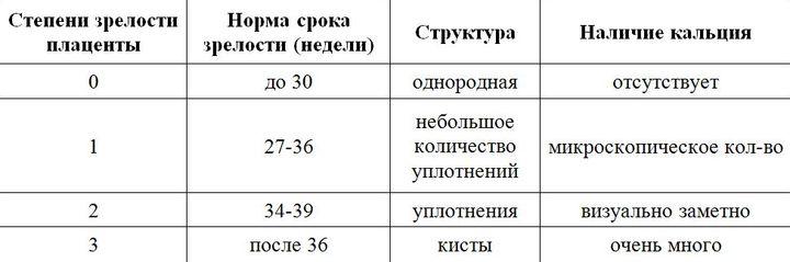 плацента таблица